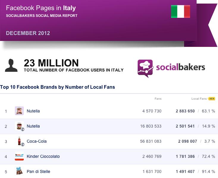 Statistiche pagine facebook in italia