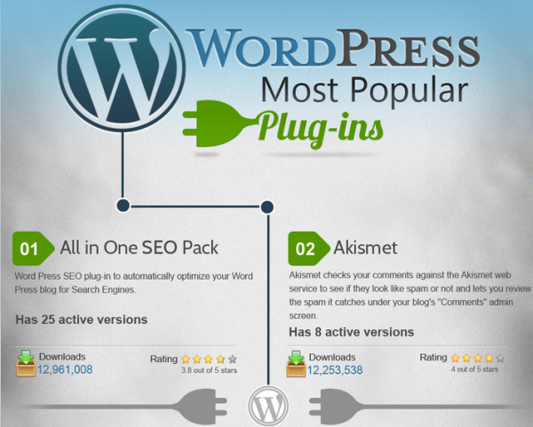 plugin famosi wordpress