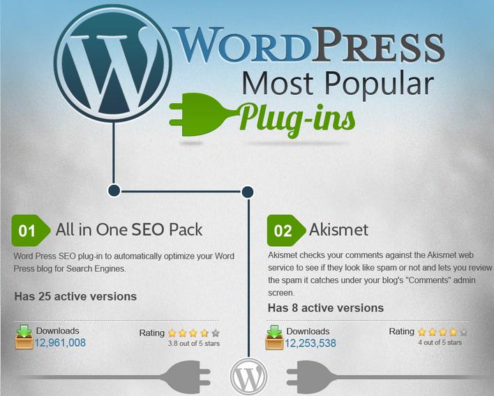plugin famosi wordpress