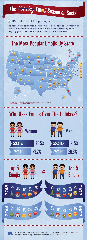 Le Emoji più utilizzate per fare gli auguri di Natale